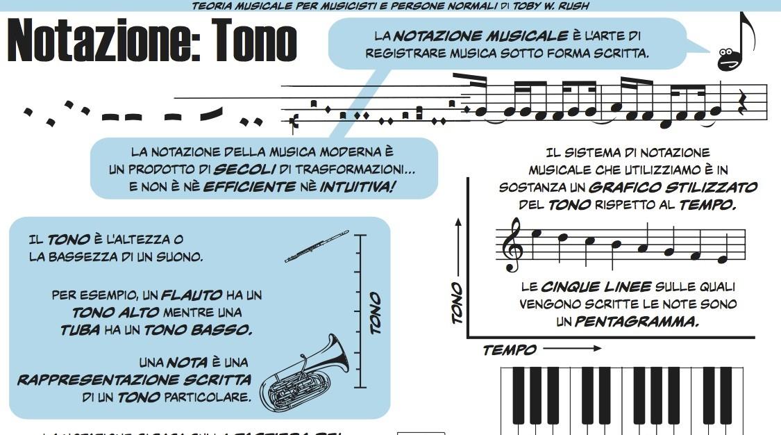 Notazione musicale: il tono