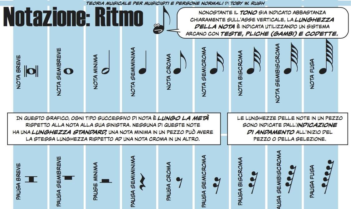 Notazione musicale: il ritmo